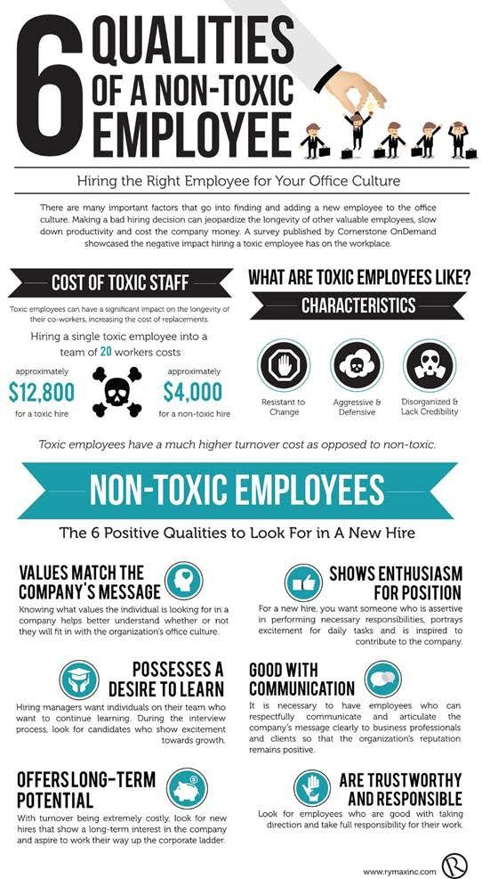 To Avoid Hiring A Toxic Employee Look For These  Qualities
