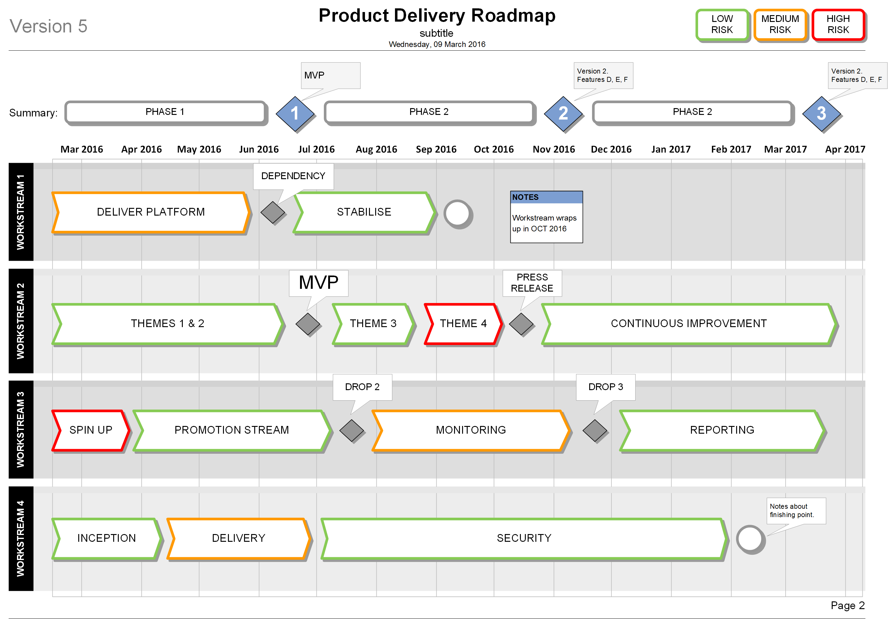Show clear workstream delivery plans, MVP and milestones ...