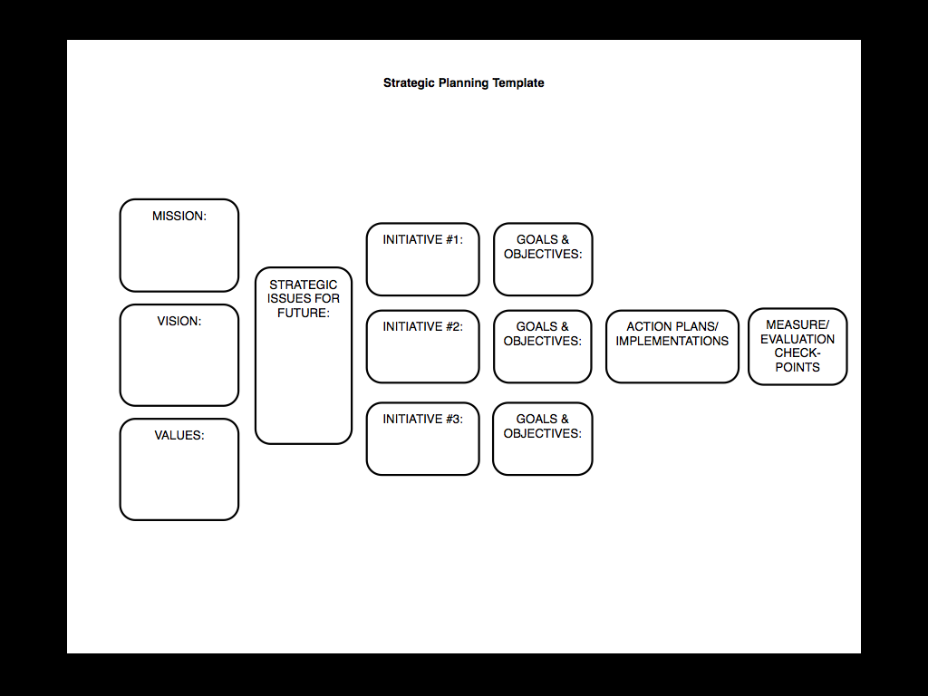 Strategic Planning Made Simple Kind Of