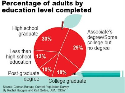 Percentage of adults by education level completed
