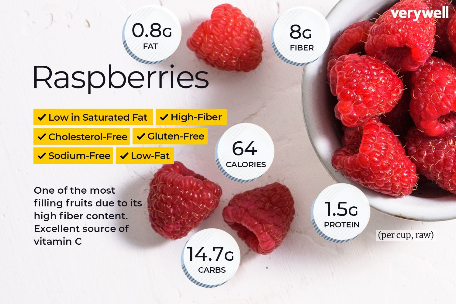 There Are Very Few Calories In Raspberries And They Are A Low Carb High Fiber Fruit That Is Good F Raspberry Nutrition High Fiber Fruits Fruit Nutrition Facts