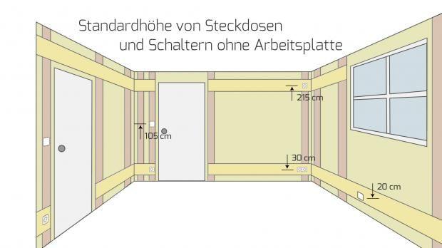 die h he von steckdosen und schaltern bei der elektroinstallation arbeitsfl chen steckdose. Black Bedroom Furniture Sets. Home Design Ideas