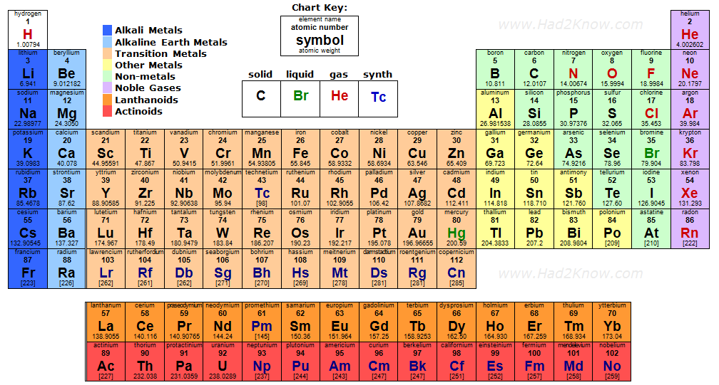 Periodic Table Of Elements Middle School Science Pinterest