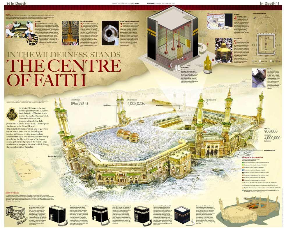 El Masjid Al Haram Es La Mezquita M S Importante De La