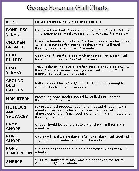 George Foreman Grill Chart http://grillidea.com/best-portable-outdoor-grills/