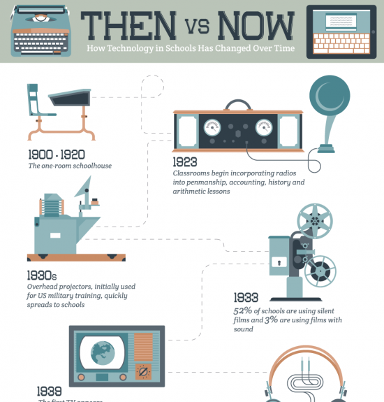 Education Technology Infographics