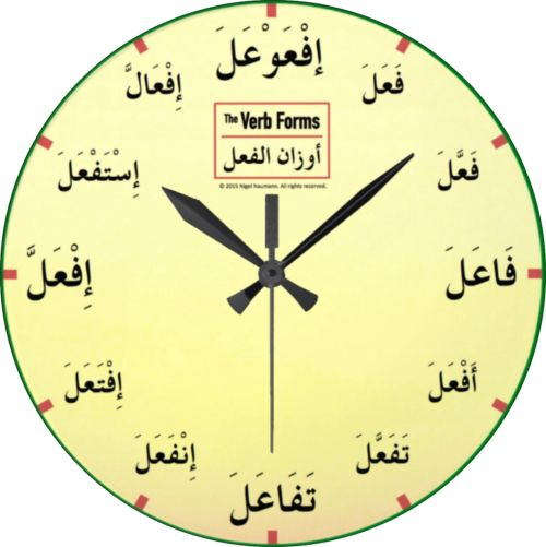arabic verb forms clock by nigel of arabia teach learn spr k skola. Black Bedroom Furniture Sets. Home Design Ideas