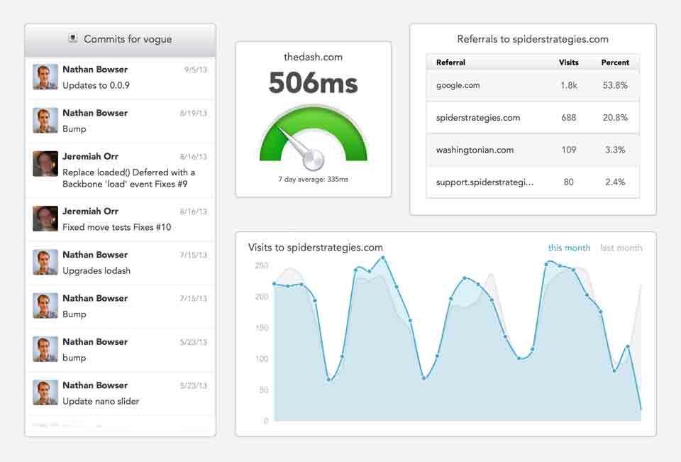 iotechnologies.com/business-dashboard