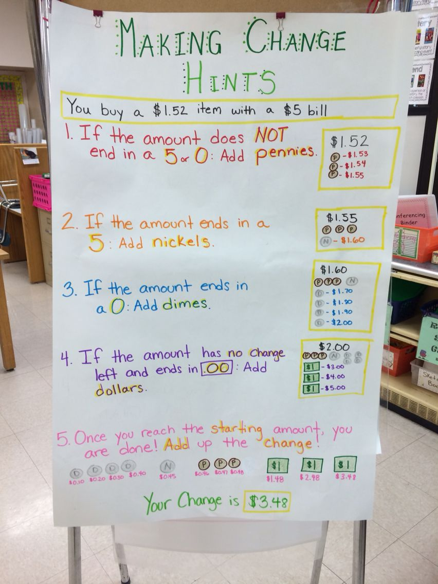 Making Change Anchor Chart - Students that are have trouble with ...