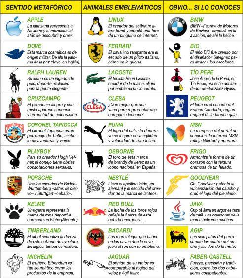 2035bd8654 Significado de marcas | Marka | Logotipos, Diseño digital y Tecnologia