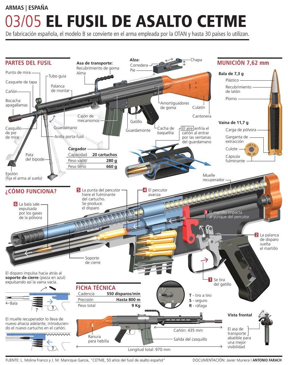 blog sobre las armas de fuego,armas de fuego,pistola,revolver,fusil ...