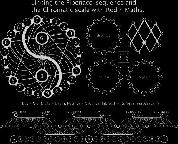 Chaosophia218 Linking The Fibonacci Sequence And The Chromatic