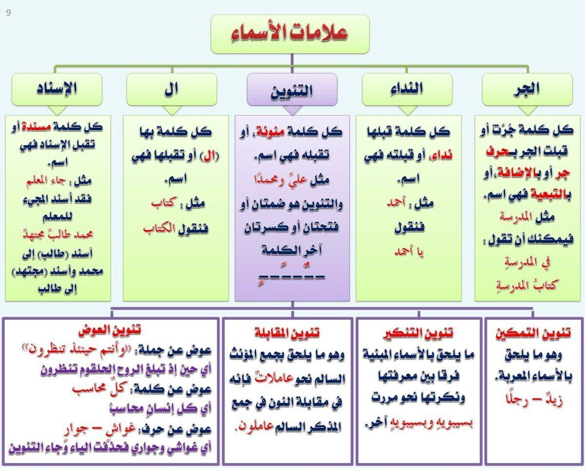 مكتبة لسان العرب Lisanarb تويتر Learn Arabic Alphabet Arabic Alphabet For Kids Learn Arabic Language