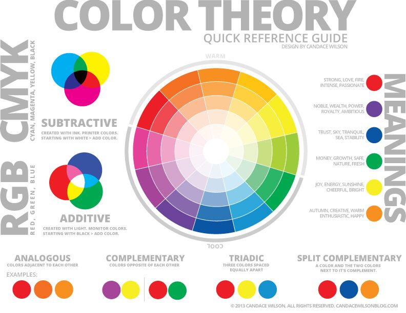 basics of colour theory and relationship in digital photography