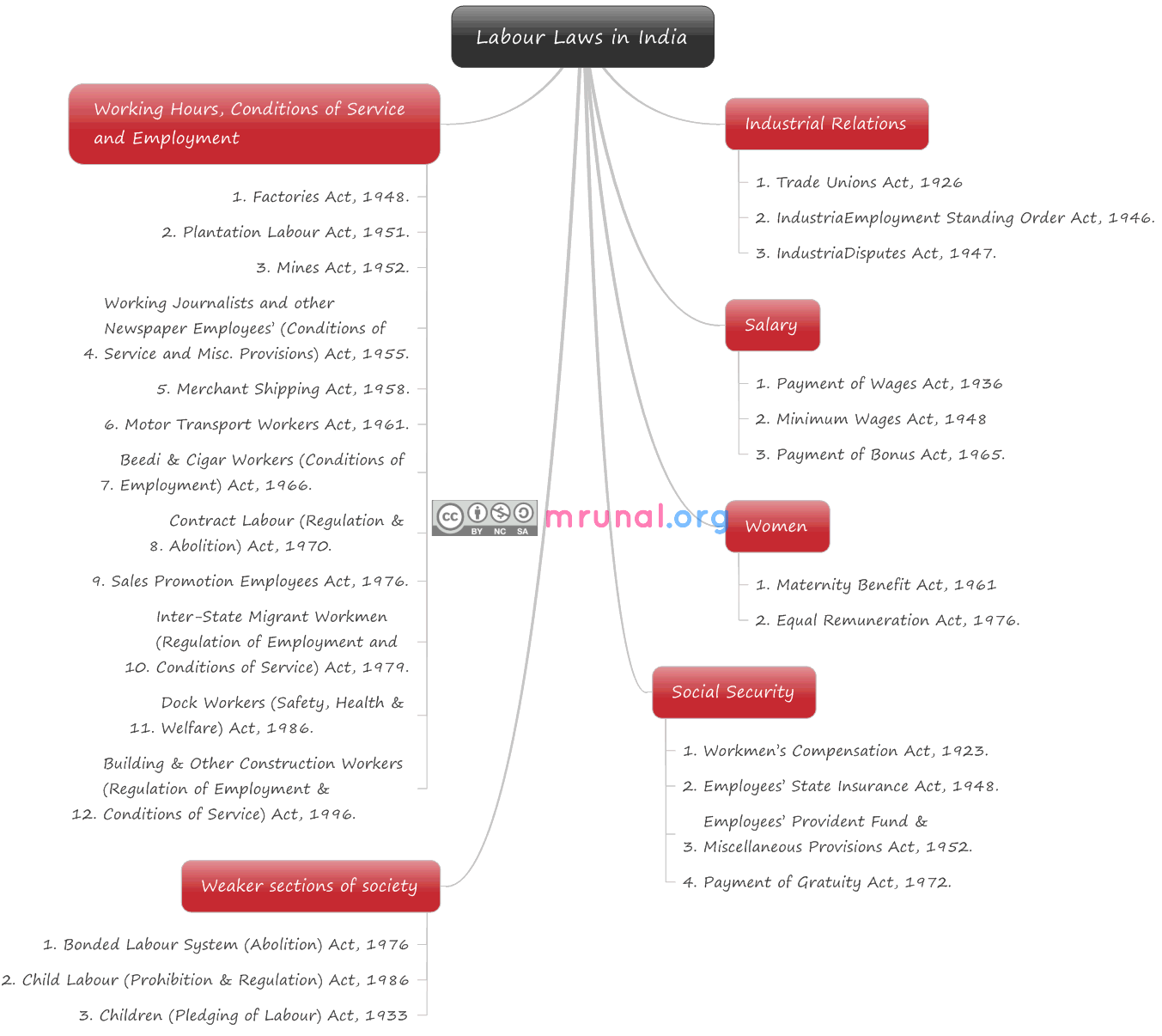 Labour Laws In India Mindmap Labor Law Law Notes Indian Labour Law