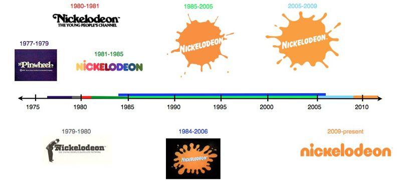 Nickelodeon Logo Evolution Nickelodeon Logo Evolution Graphic Design Inspiration