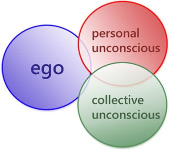 Carl Jung and personal philosophy?