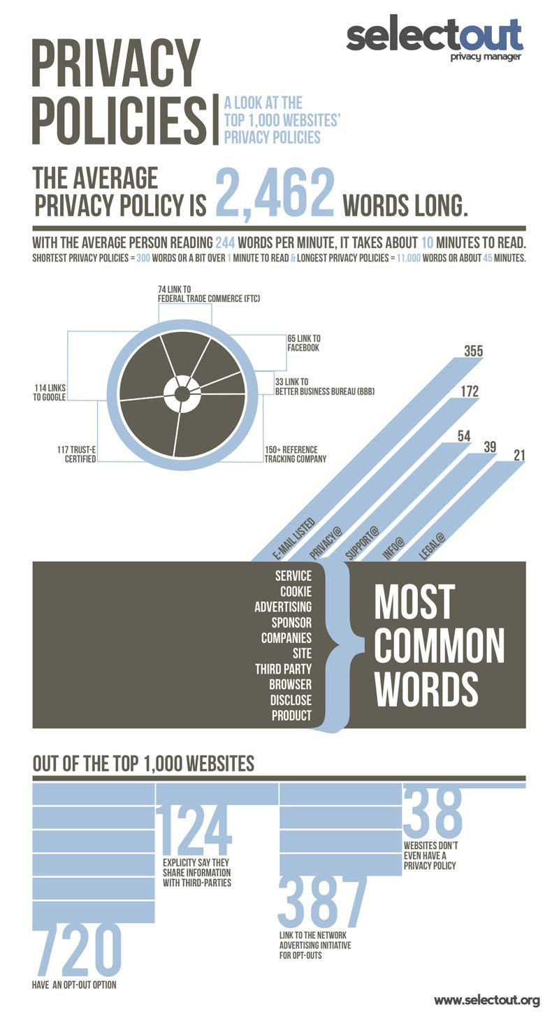 Pin By Breitner Miklos On Infographics Privacy Policy Infographic Website Infographic