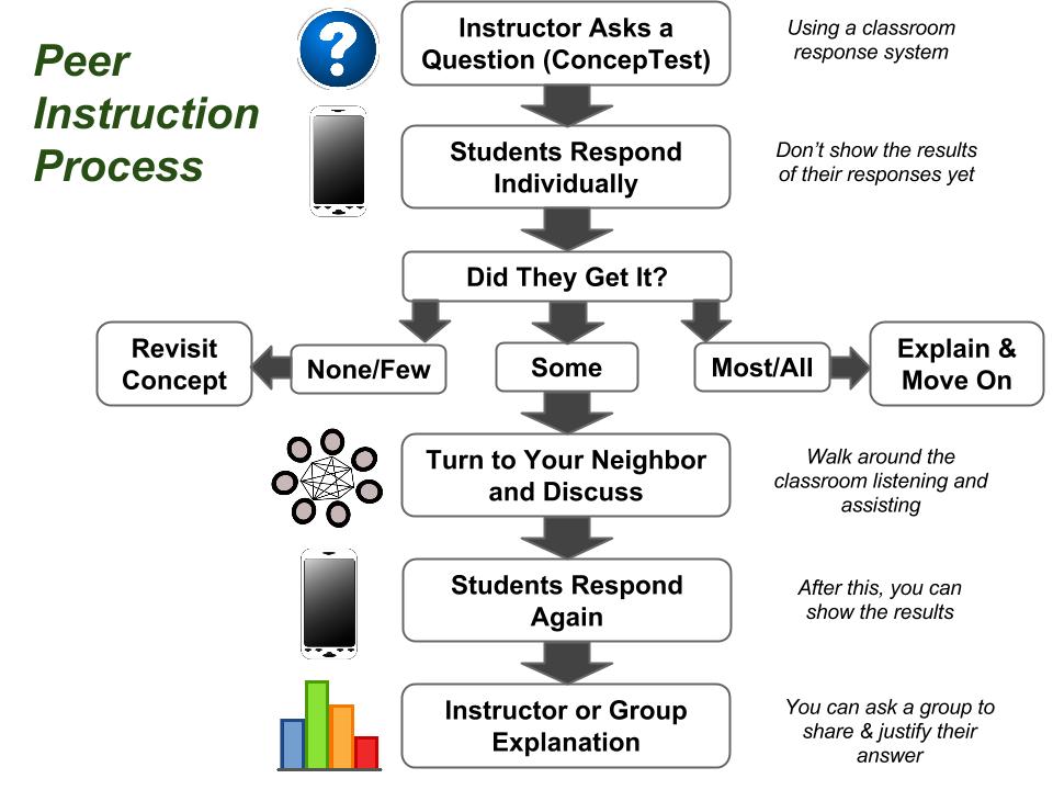 The Peer Instruction Process Model Classroom Pinterest