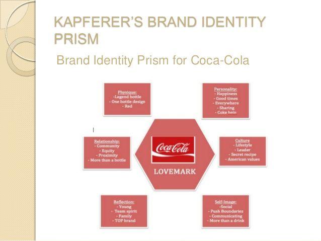 KAPFERER\'S BRAND IDENTITY PRISM Brand Identity Prism for Coca-Cola ...
