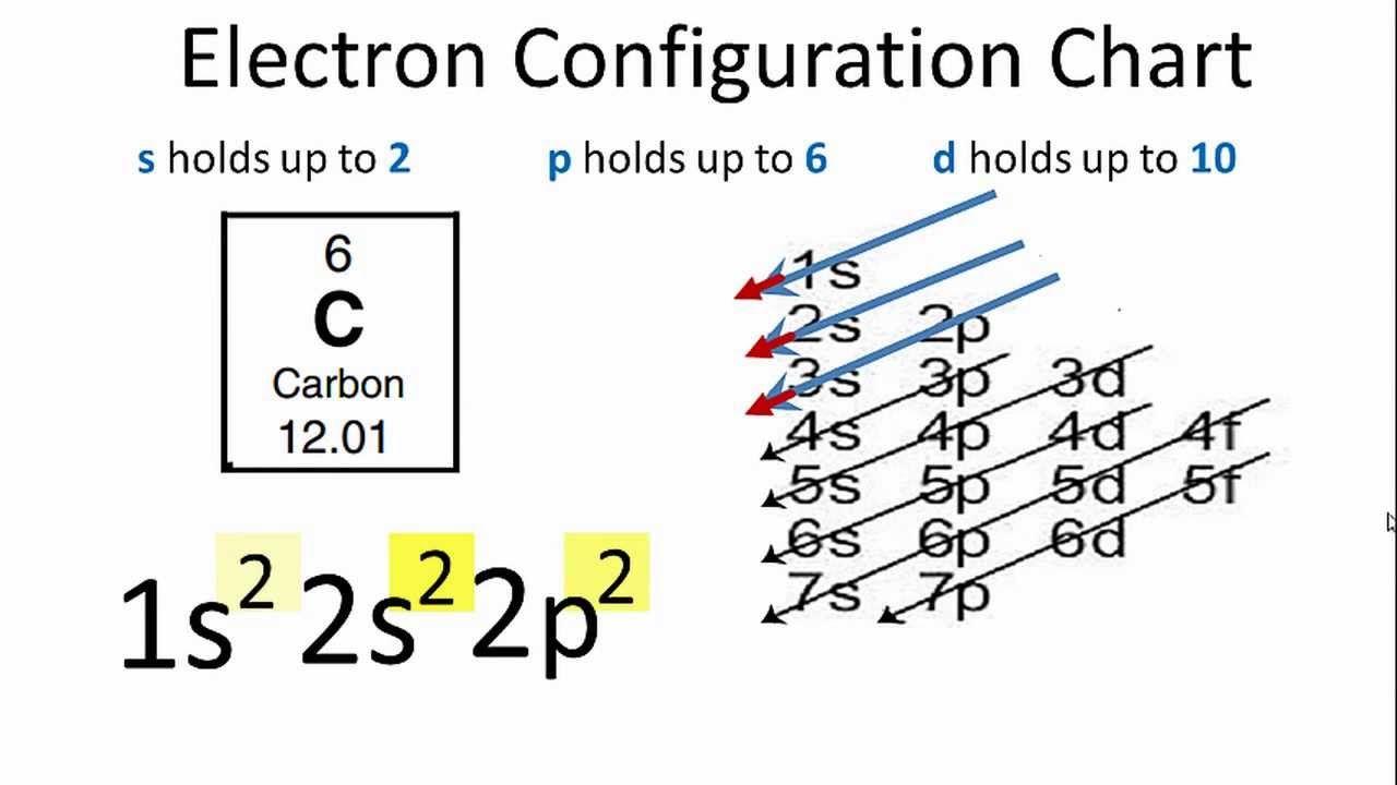 Carbon Electron Configuration Electron configuration