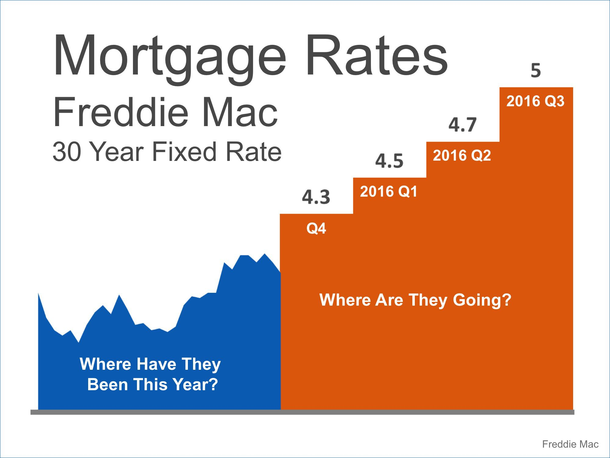 Where Are Mortgage Rates Headed This Fall Next Year Mortgage Rates Mortgage Refinance Mortgage