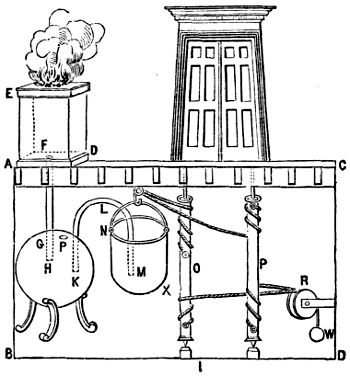 Hero of Alexandria is credited with designing one of the earliest automatic doors in the first century AD. The system of counterbalanced steam-powered ...