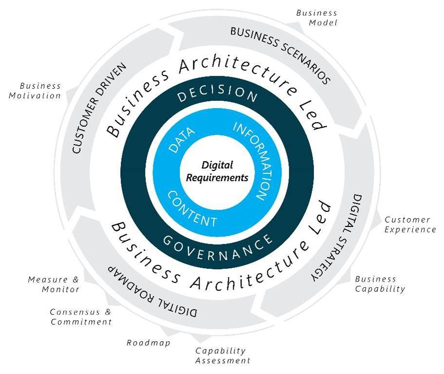 EAu0027S BUSINESS ARCHITECTURE LED APPROACH TO DIGITAL STRATEGY BRINGS - business strategy