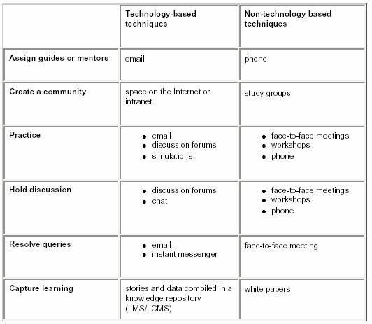 learning plan template - Google Search Learning \ Development - work plan template
