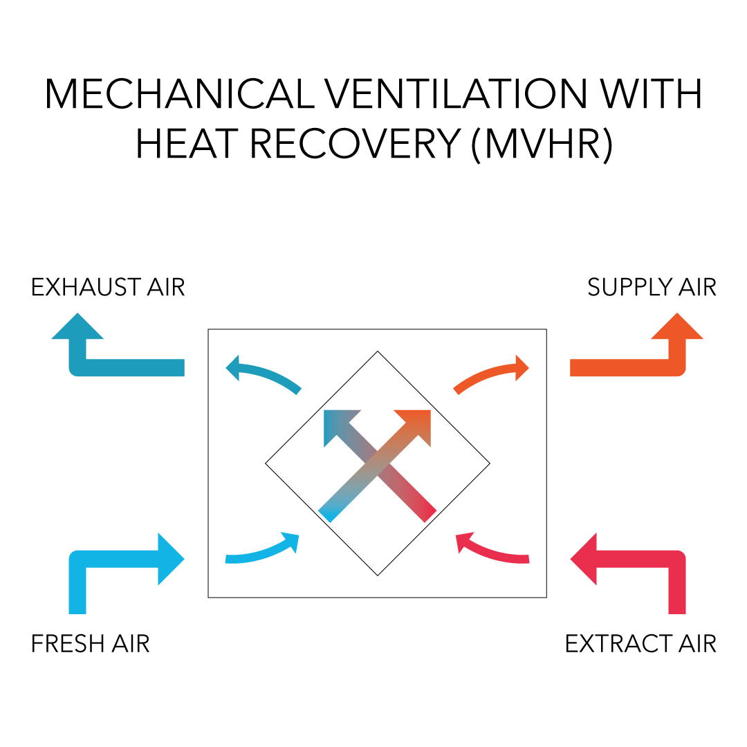 Mechanical Ventilation With Heat Recovery For Passive Houses Heat Recovery Ventilation System Passive House Heat Recovery Ventilation