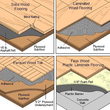 How To Repair Install A Wood Floor Flooring In