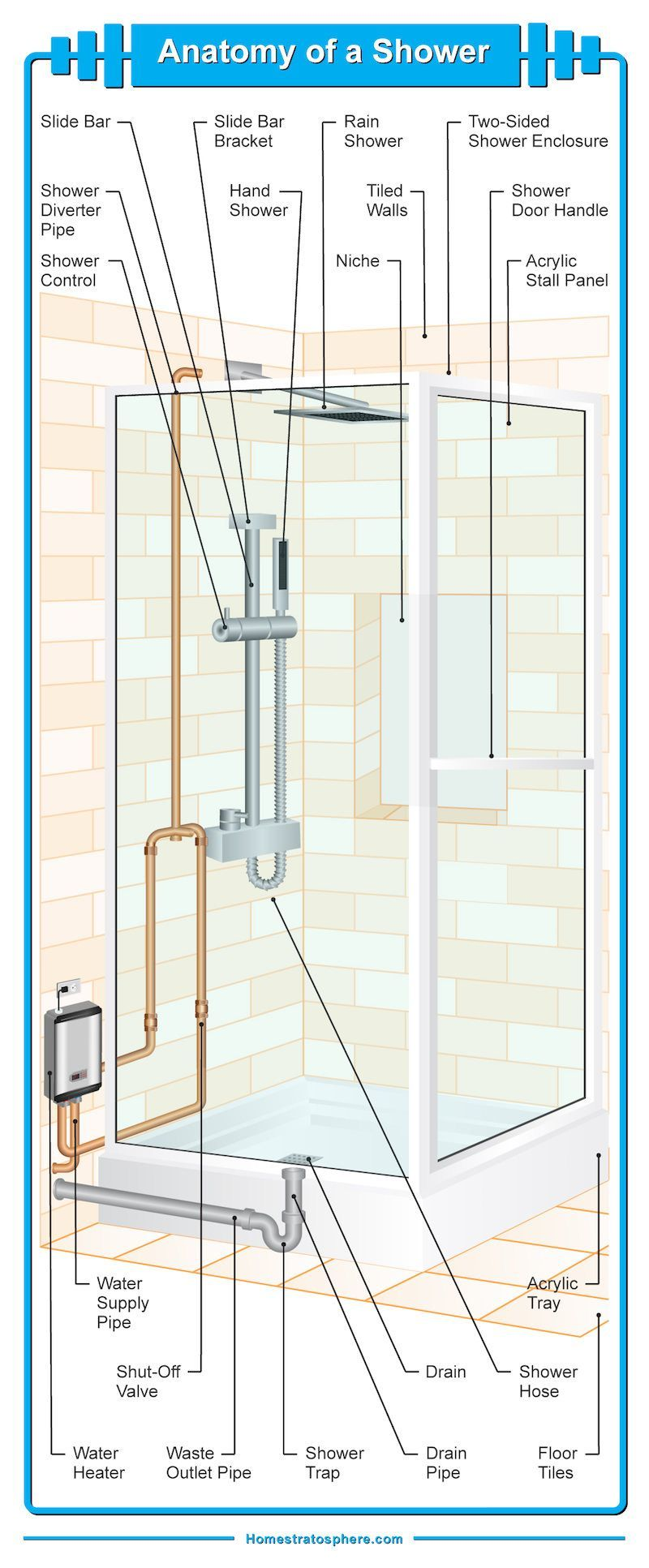 Diagram Illustrating The Many Different Parts Of A Bathroom Shower Shower Bathroom Shower Plumbing Bathroom Shower Shower Stall