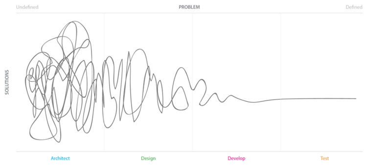 """As the problem becomes more and more defined, the possible number of solutions decreases until you can implement, test, and optimize a single solution. Here, I'm using the awesome """"Design Squiggle"""" created by Central. (Click to see an enlarged version.)"""