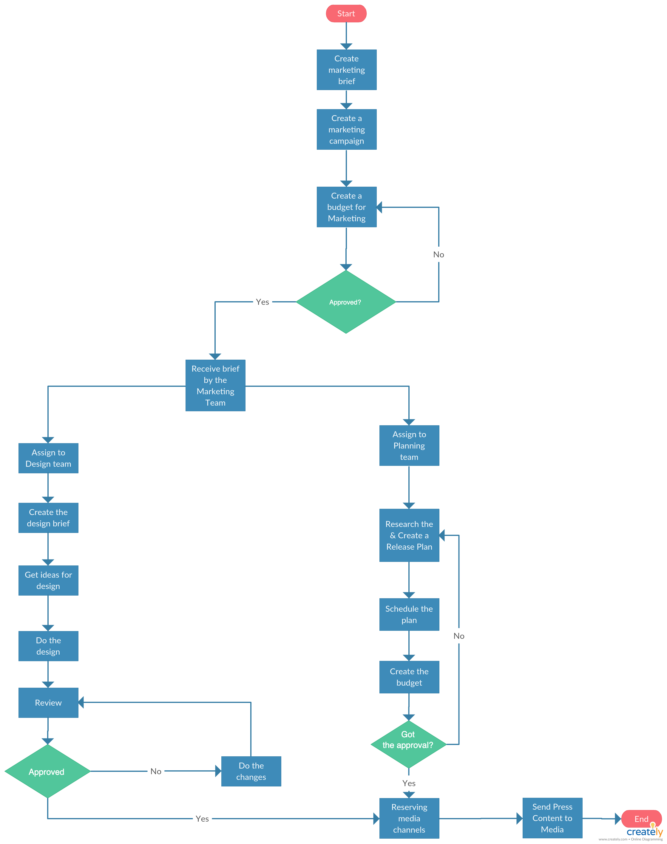 Using Gantt Charts And Flowcharts In Project Planning Creately Blog Gantt Chart Flow Chart How To Plan