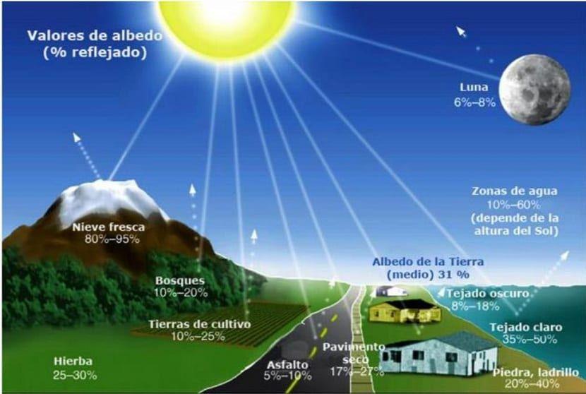 Albedo De La Tierra Qué Es Y Cómo Afecta Al Cambio Climático Albedo Tiempo Y Clima Cambio Climatico