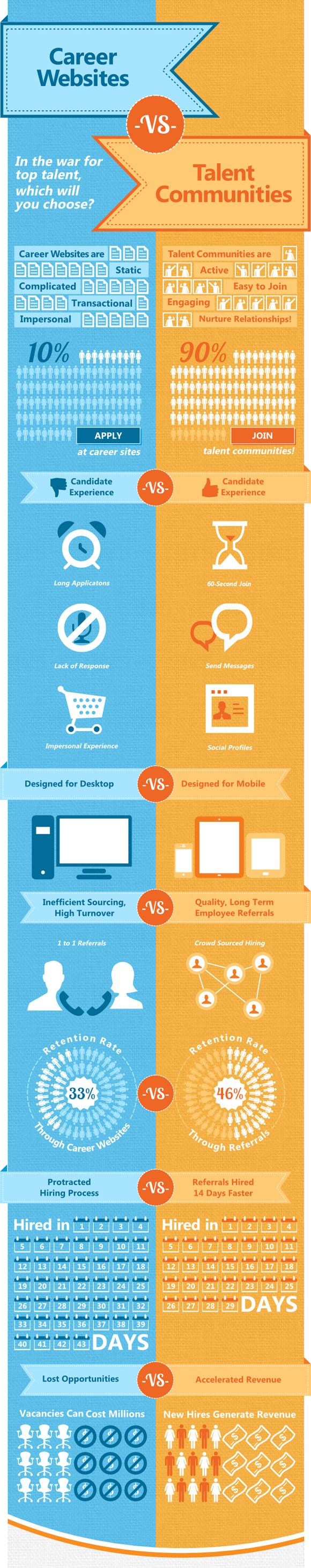 Career Websites vs Talent Communities #infographic ...