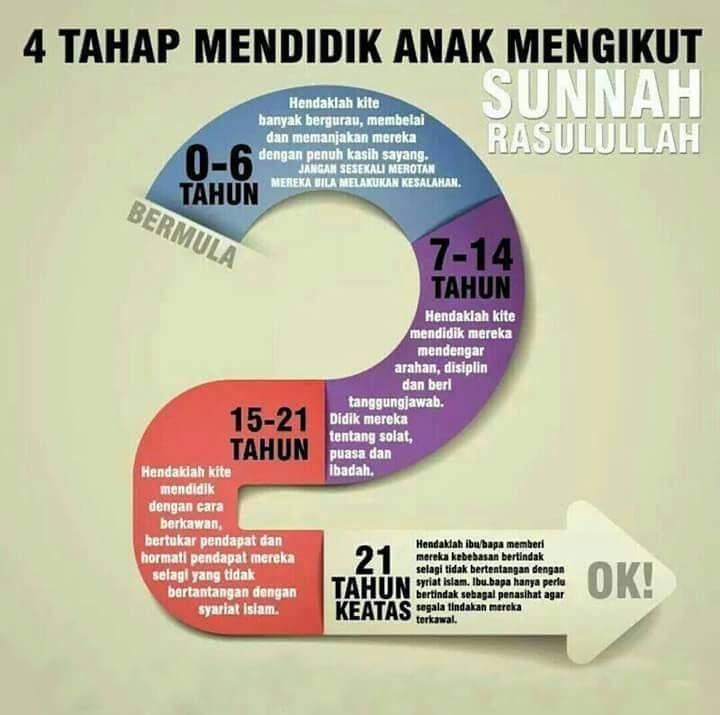 4 Tahap Mendidik Anak Mengikut Sunnah Rasulullah Saw Disiplin