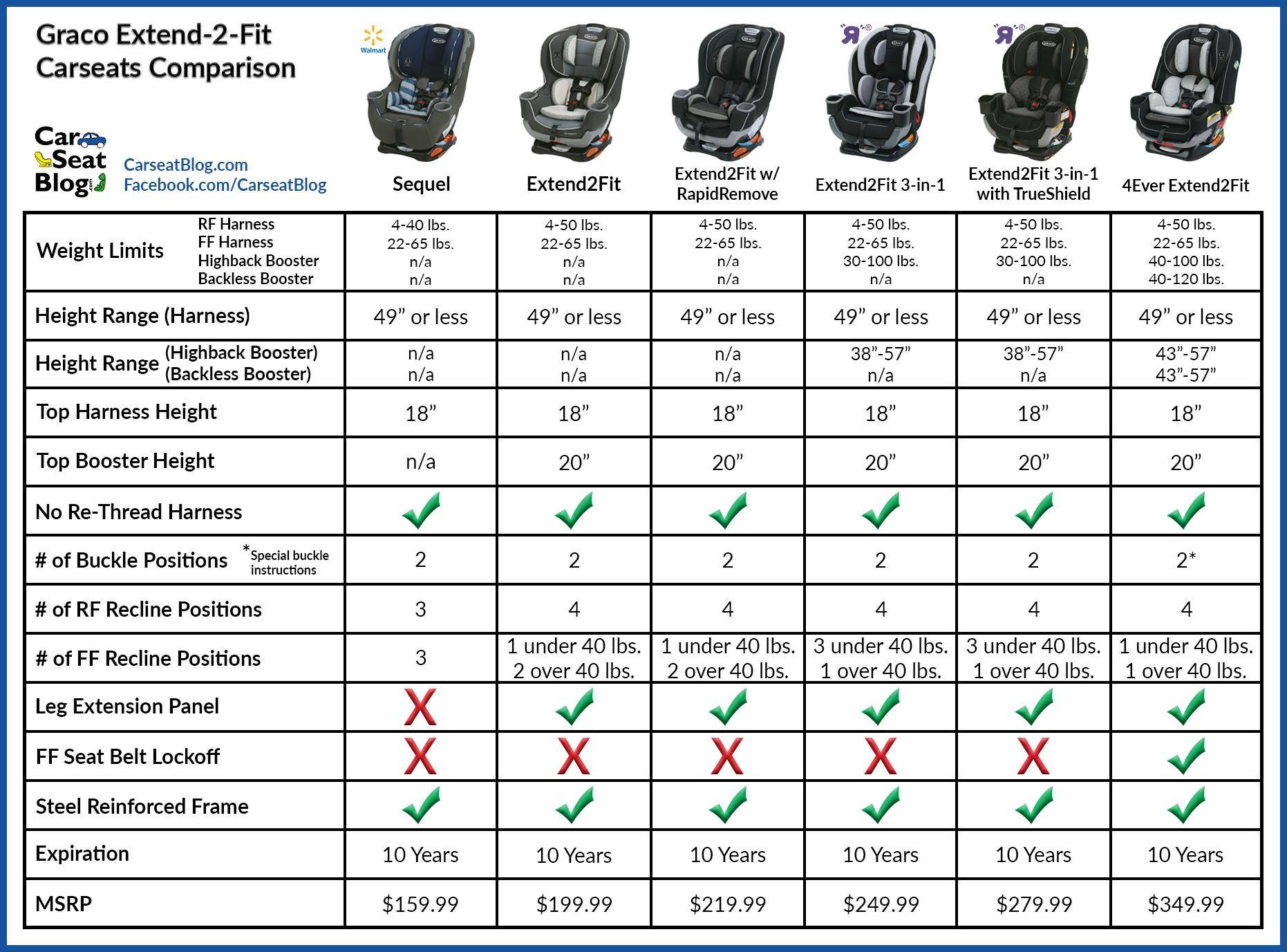 Graco extend2fit comparison graco car seats graco