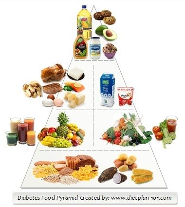 Diabetic Food List: Six Food Groups in Diabetes Food Pyramid ...