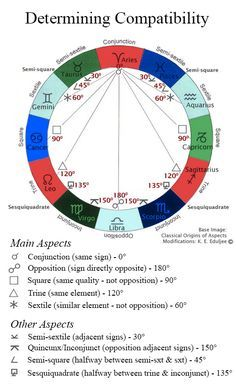 Astrological Aspects And How They Relate To Zodiac Compatibility Their Degrees And Symbol Birth Chart Astrology Astrology Zodiac Astrology