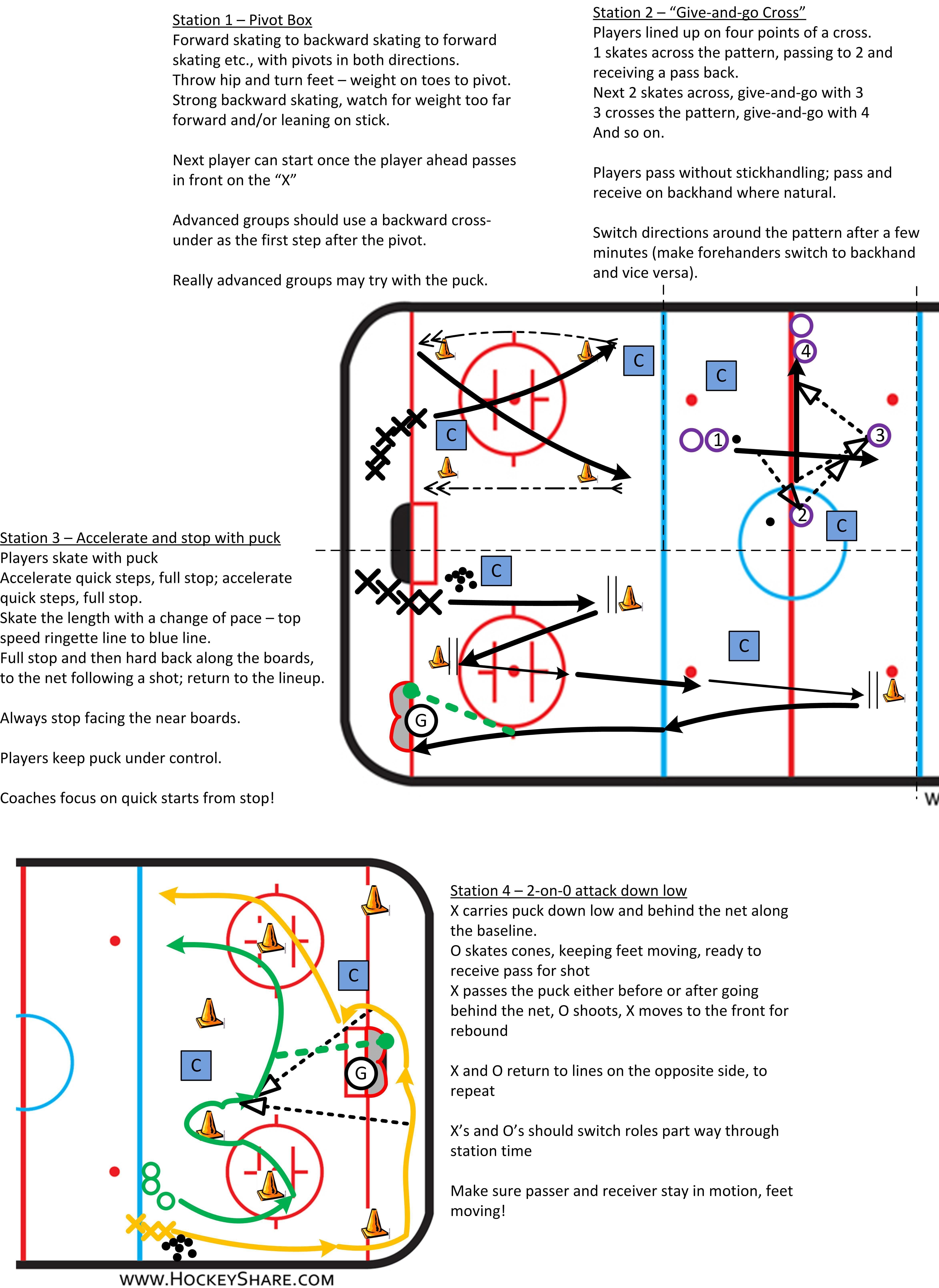 Full Ice Practice Plan For Novice U8 With Four Stations Fairly Advanced Hockey Equipment Hockey Training Hockey