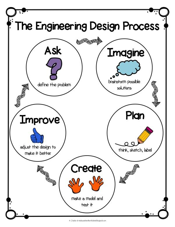 stem engingeering design process anchor chart  u0026 a stem