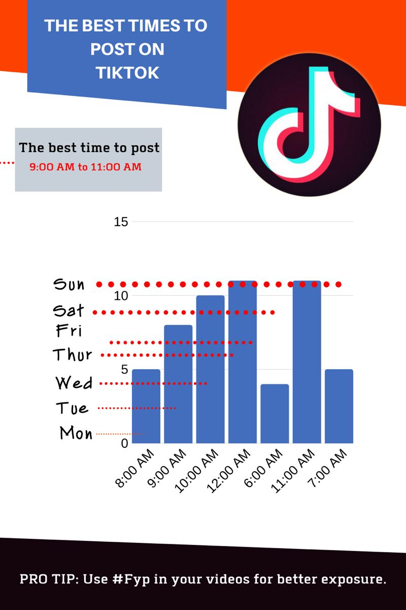 When Are The Best Times To Post On Tiktok In 2020 Best Time To