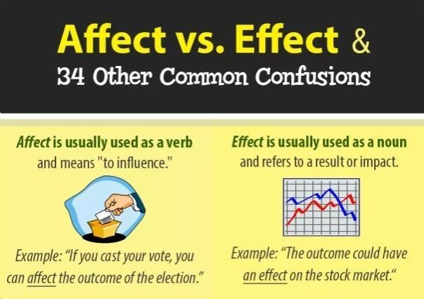 Affect Vs Effect 34 Other Common Confusions Elt English Esol