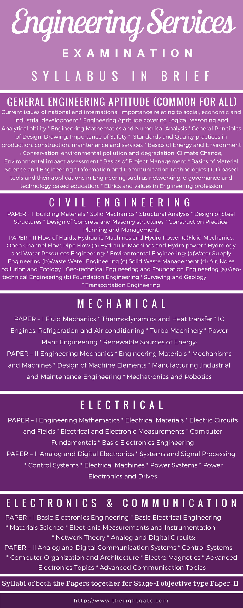 Engineering Services Examination Ese Overview Ese Engineering
