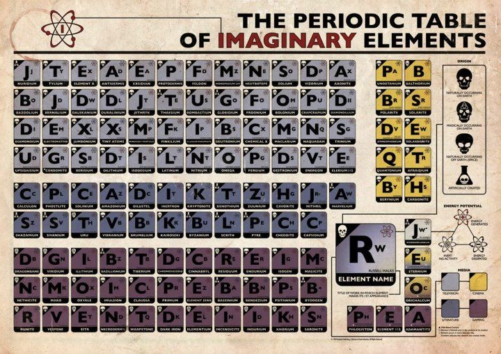 Periodic table of fictional elements ive got a therory periodic table urtaz Choice Image