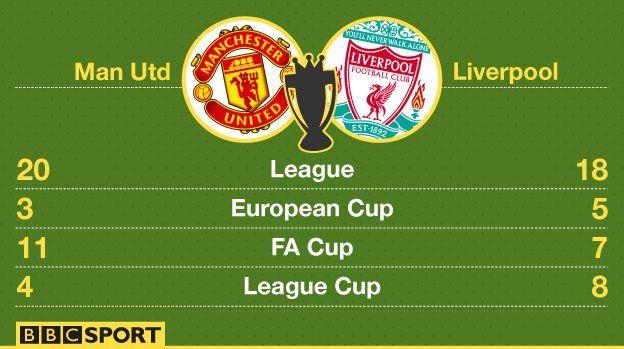 Man Utd V Liverpool A Strange Kind Of Sporting Love Affair Liverpool European Cup Best Of Enemies