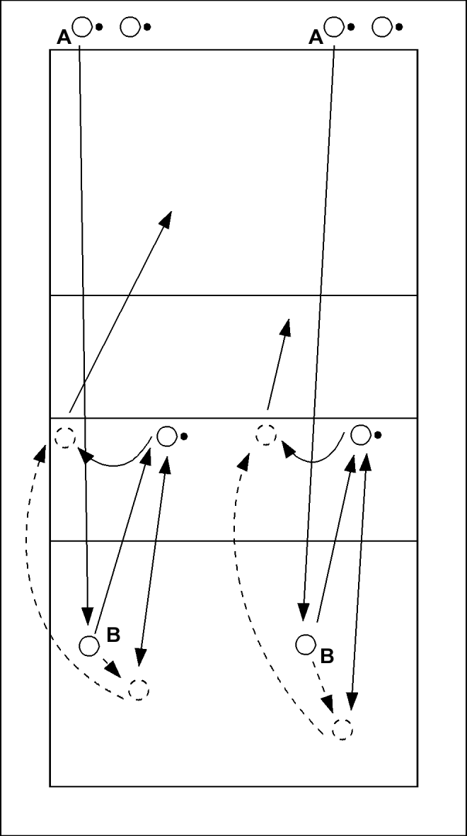 A serveert naar B. B passt de bal naar de spelverdeler, die vervolgens een hoge bal in het achterveld speelt. B verdedigt deze bal terug naar de spelverdeler, die vervolgens een setup geeft voor A....