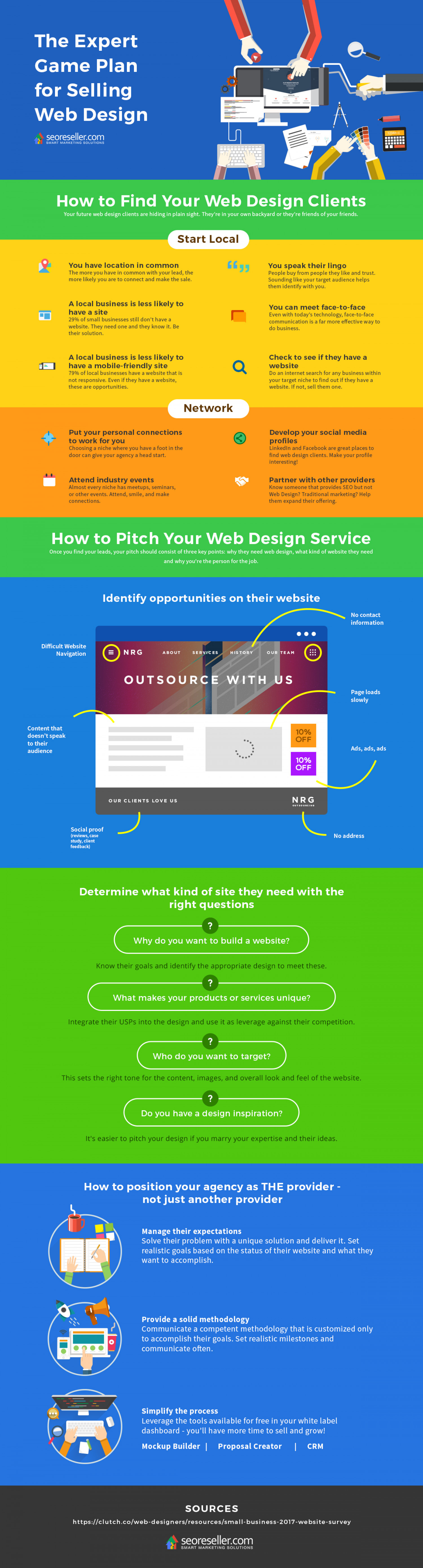 The Expert Game Plan For Selling Web Design Infographic Web Design Web Design Infographic Web Design Tips