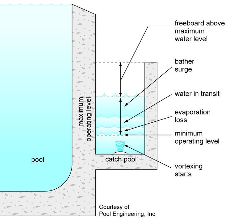 Infinity pool construction details google search pool pinterest pool construction Swimming pool water flow diagram